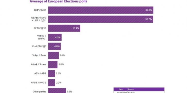 Проучване на ЕП: ГЕРБ и БСП с по шестима депутати