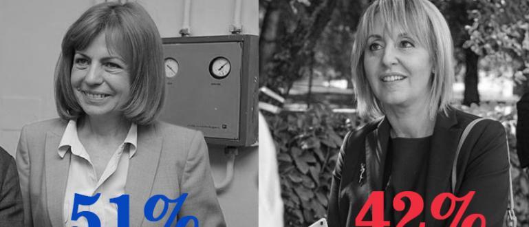 Йорданка Фандъкова води срещу подкрепената от БСП независима кандидатка Мая