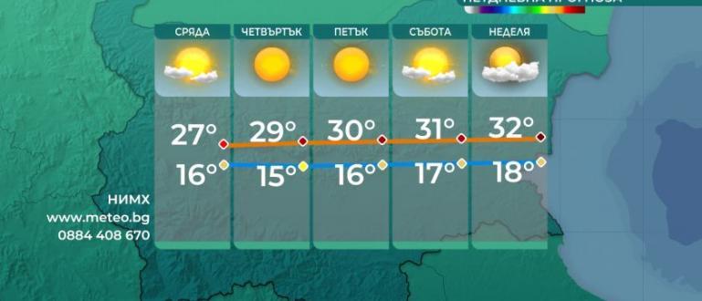 Подобрение на времето след доста хладното време вчера предстои от