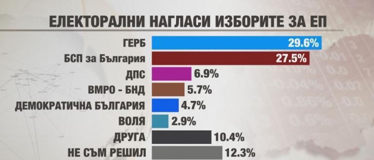Като победител в предстоящите избори се очертава партия ГЕРБ, която